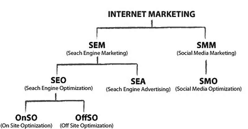 seo marketing mix